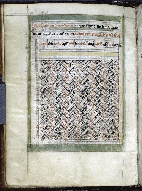 """""""Tabula ad inveniendium in quo signo sit luna secundum veram eius primationem singulis mensibus."""""""