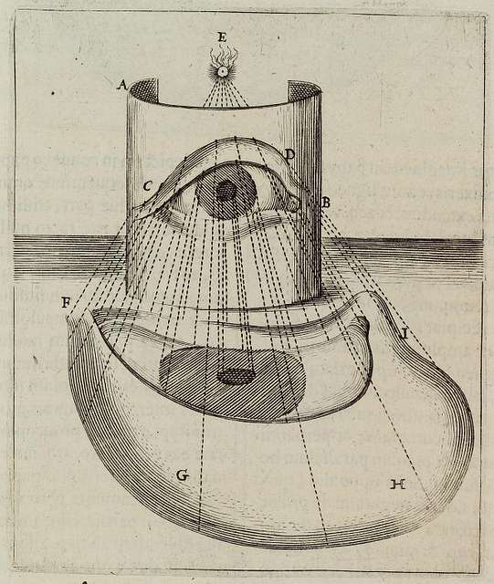 Imaginem in cylindrica superficie rectè formatam in plano horizontali ritè de formare.
