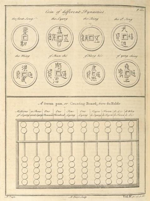 Coin of different Dynasties; A swan pan, or counting board.