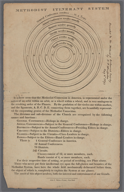 Methodist Itinerant System: It is here seen that the Methodist Connexion in America, is represented under the notion of an orbit within an orbit ... analogous to the revolving order of the planets. ...