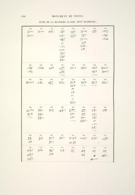 [Catalog général des signes.] Suite de la huitième classe (huit éléments).