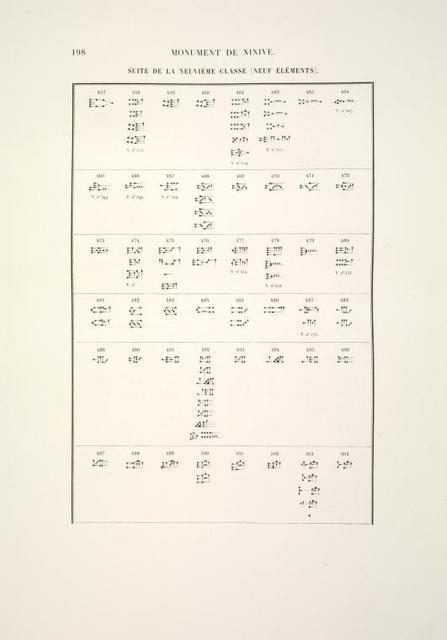 [Catalog général des signes.] Suite de la neuvième classe (neuf éléments).