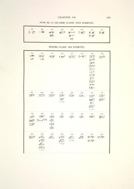 [Catalog général des signes.] Suite de la neuvième classe (neuf éléments); Dixième classe (dix éléments).