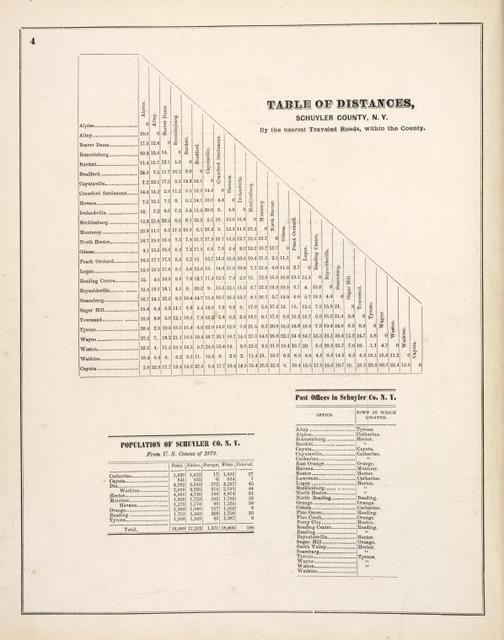 Table of Distances, Schuyler County, N.Y. By the nearest Traveled Roads, within the County. ; Population of Schuyler Co., N.Y. ; Post Offices in Schuyler Co., N.Y.