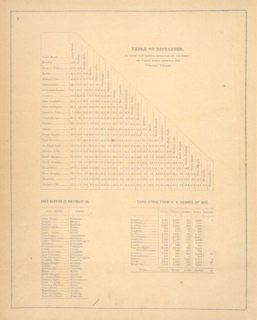 Table of Distances. ; Post Offices in Franklin Co. ; Population from U.S. Census of 1870.