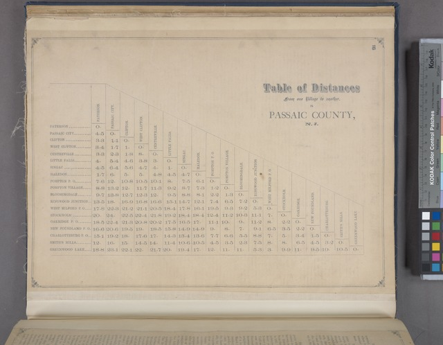 Table of Distances from one Village to another, in Passaic County, N.J.