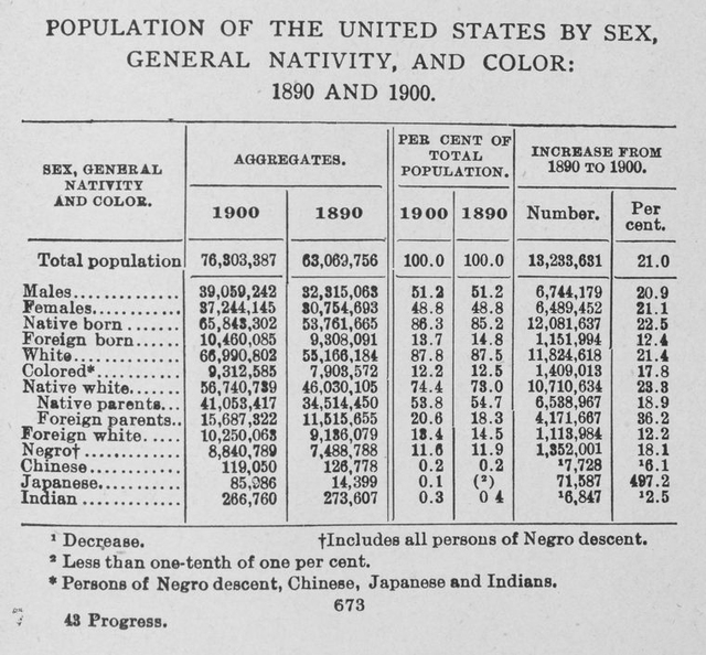 Population of the United States by sex, general nativity, and color: 1890 and 1900.