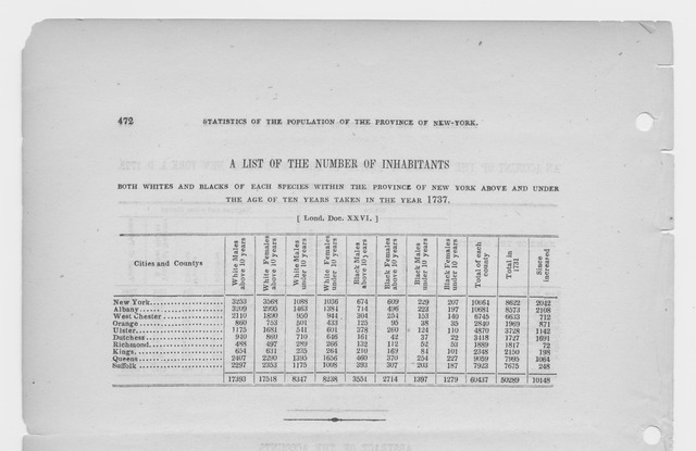 A list of the number of inhabitants both whites and blacks of each species within the Province of New York above and under the age of ten years taken in the year 1737.