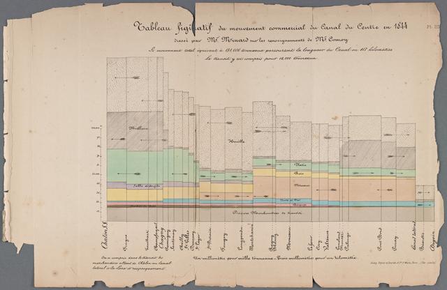 Tableau figuratif du mouvement commercial du Canal du Centre en 1844 Plate 3
