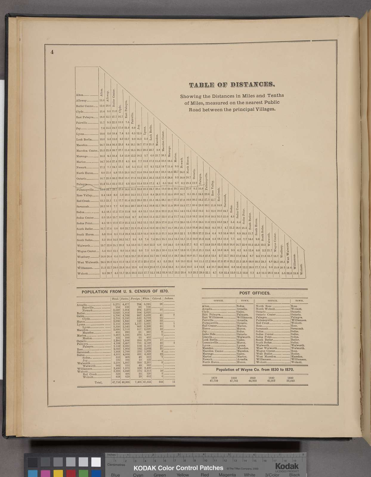 Table of Distances. ; Population from U.S. Census of 1870. ; Post Offices. ; Population of Wayne Co. from 1830 to 1870.